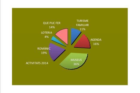 Activitats 2014