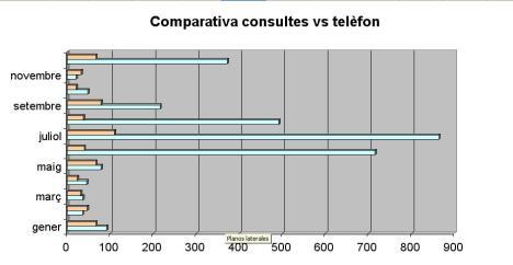 consultes-vs-telefon1