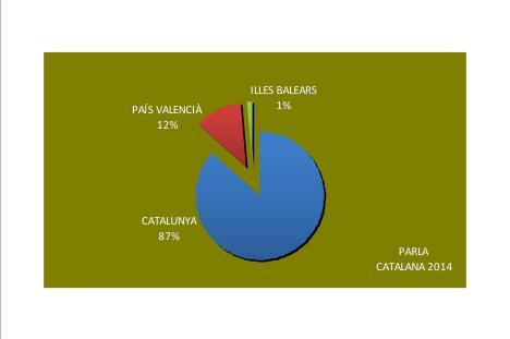 Parla Catalana 2014