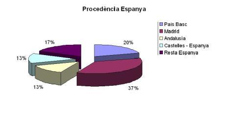 procedencia-espanya