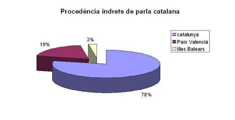 procedencia-paisos-catalans1