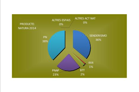 Producte Natura2014