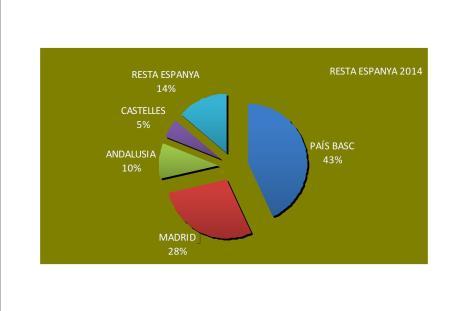 Resta Espanya