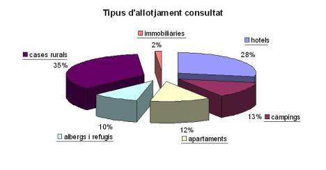 tipus-dallotjament-consultat4
