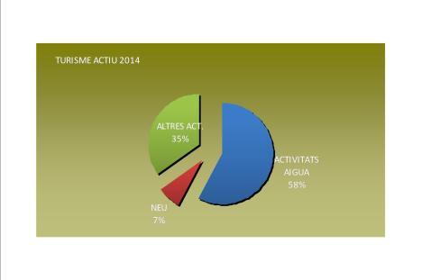 Turisme actiu 2014