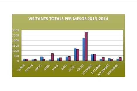 Visitants 2014
