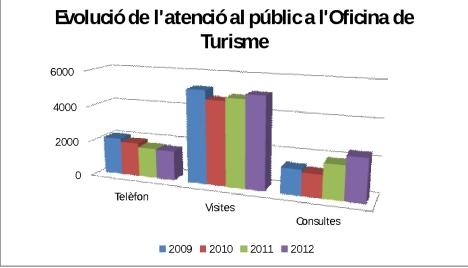 estadistiques - 2012-0