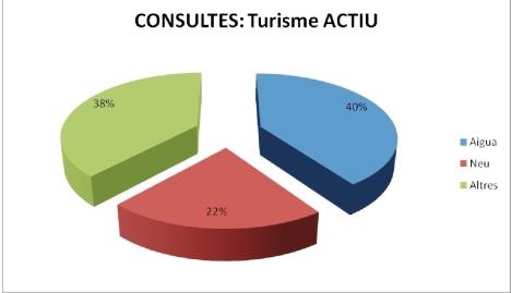 estadistiques - 2012-3