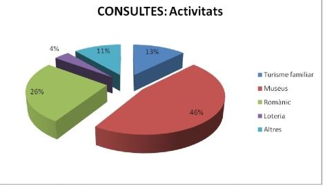 estadistiques - 2012-4