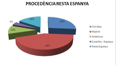 estadistiques - 2012-9