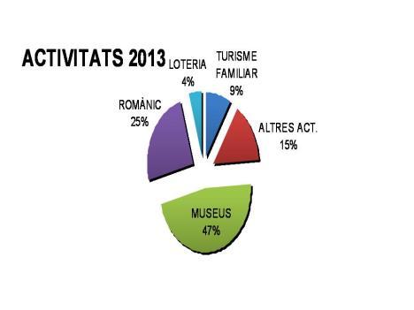 Activitats 2013