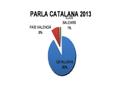 Parla Catalana