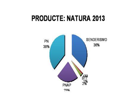 Producte Natura