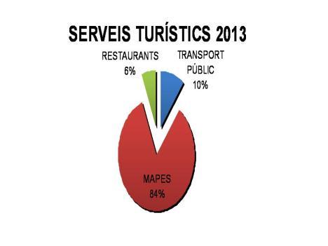 Serveis turístics