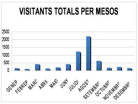 Visitants Mesos